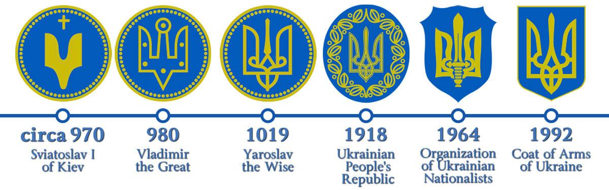 Tryzub Ukrainian Trident A Short History